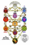 qabbalah-tree-of-life